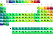 Tableau périodique electronégativité